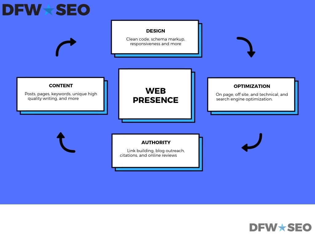 Dallas SEO Company Web Presence Graphic