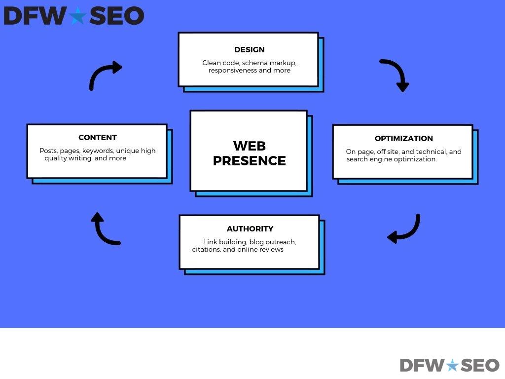 Dallas SEO Company Web Presence Graphic
