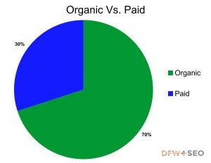 graph of organic results vs PPC results