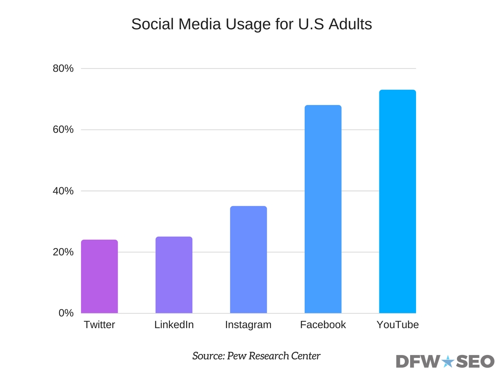 Social Media Usage for US Adults Graphi